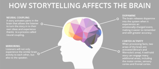 Storytelling_&thebrain